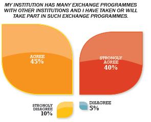 exchange programs