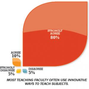 inovation of teaching methodology