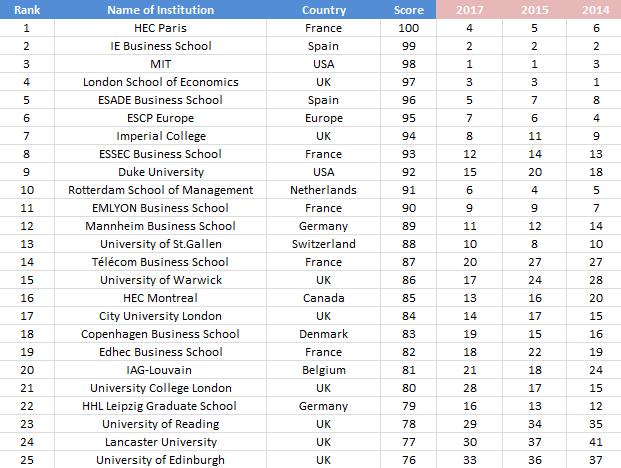 Global B-School Rankings 2018