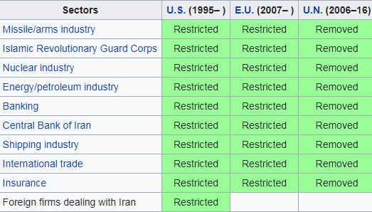 list of sanctions imposed on Iran by the United States