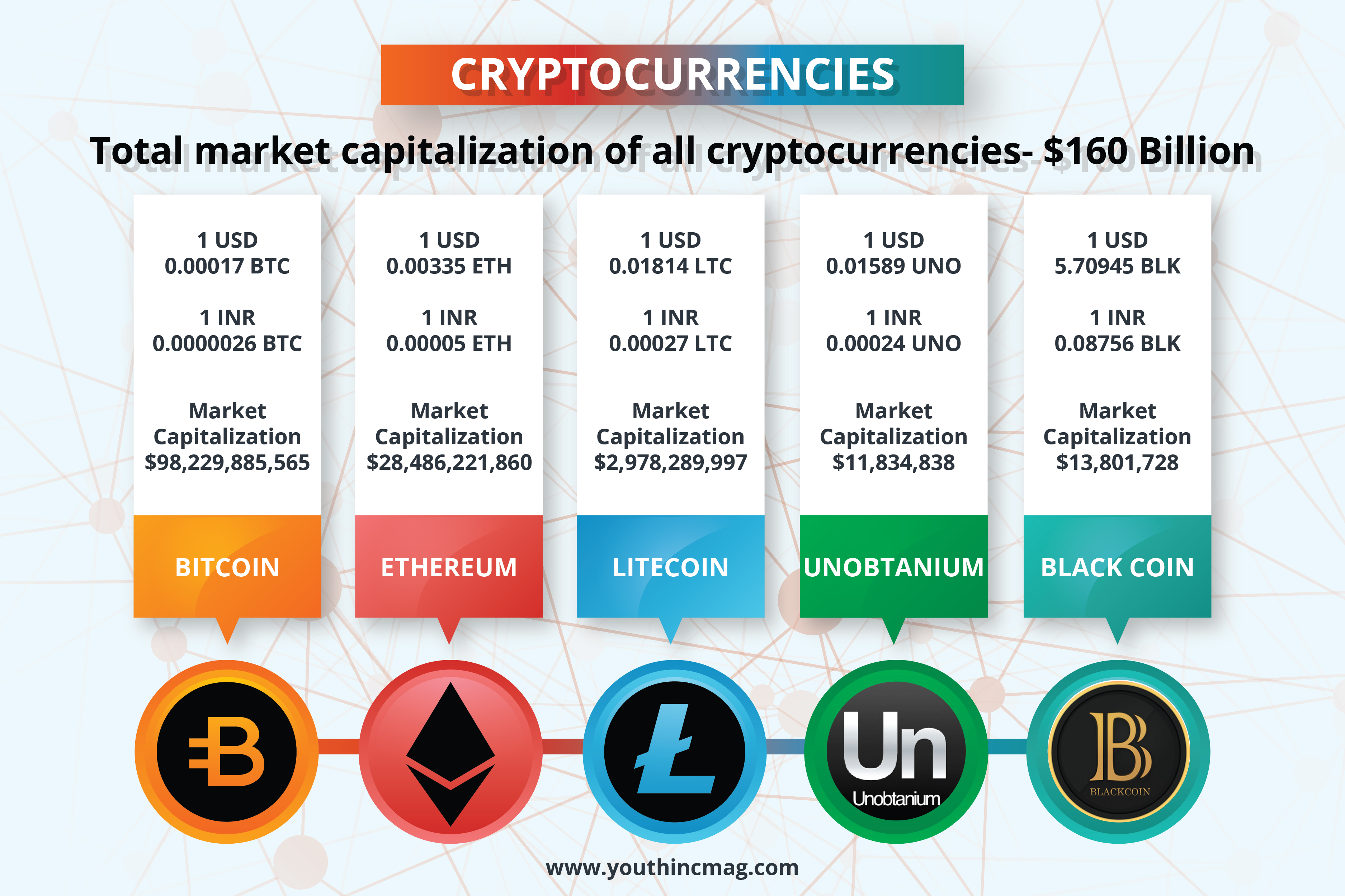 What type of money is cryptocurrency